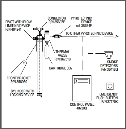 montaj piston sistem singular cu deschidere automata la 68 grade Celsius si detector fum